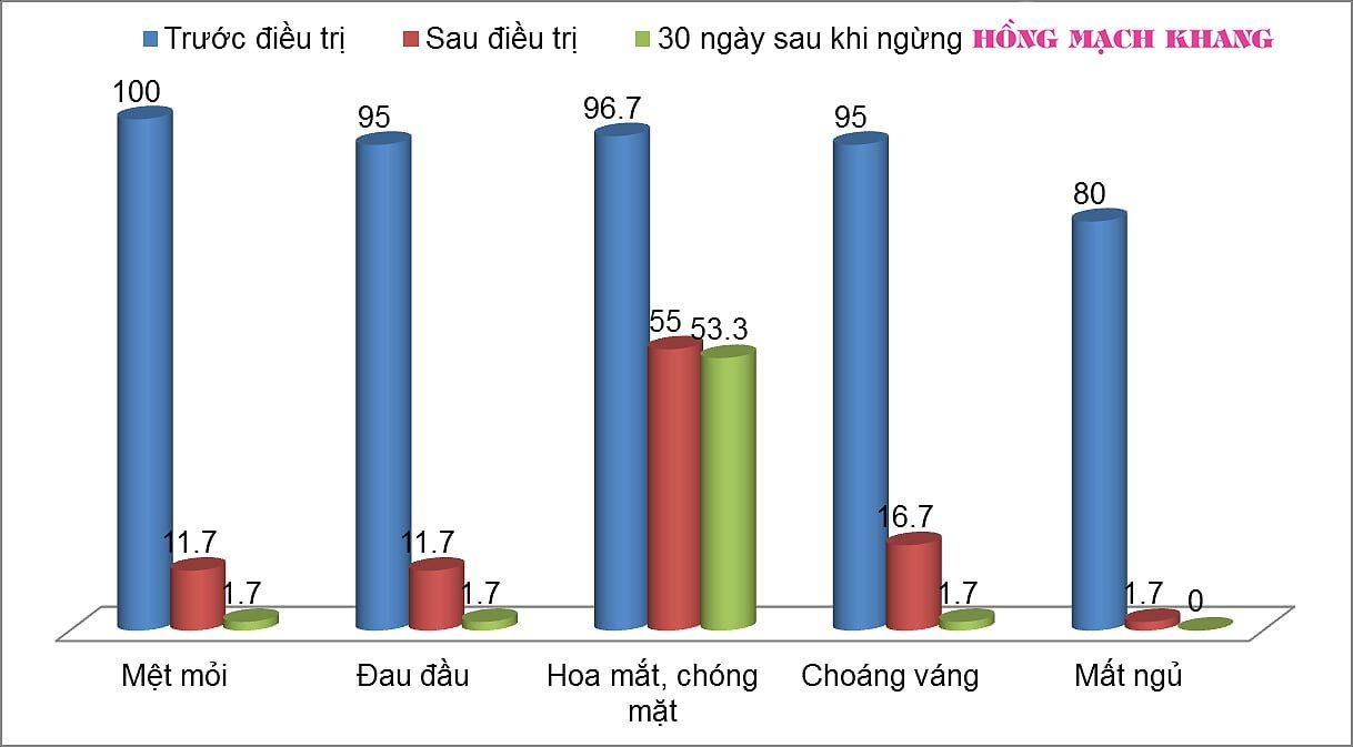 Hồng Mạch Khang giúp giảm rõ rệt các biểu hiện của huyết áp thấp